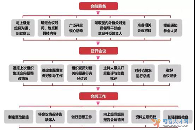 基层党务工作规范化流程图